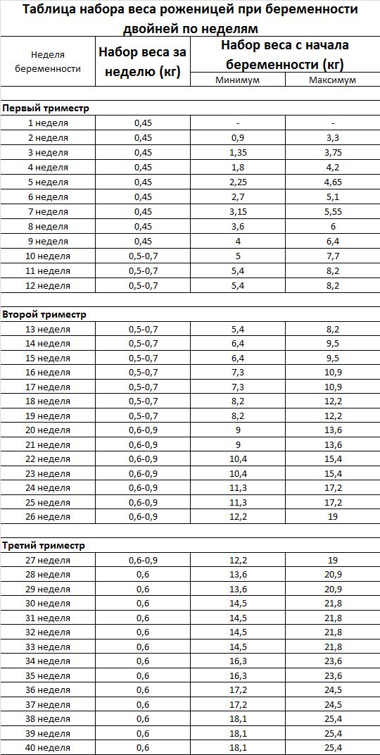 Таблица набора веса